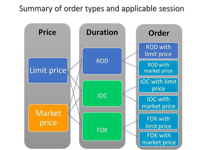 summary_of_order_types_and_applicable_session